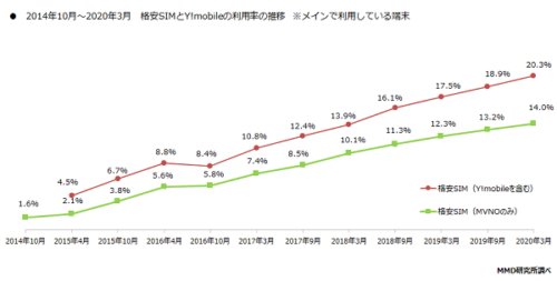 格安SIM利用率推移