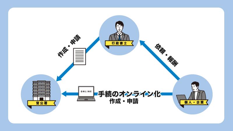 手続のオンライン化