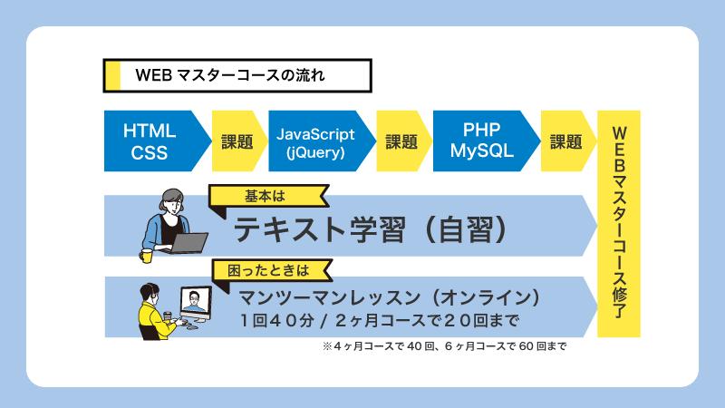 webマスターコースの流れ